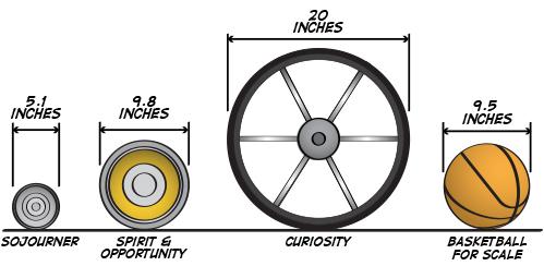 rover-wheel-comparison.en.jpg