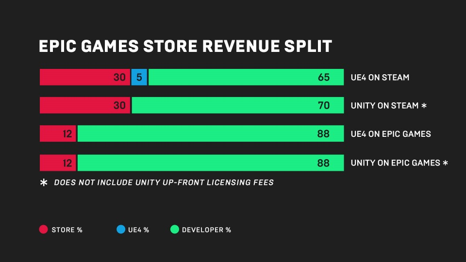 UnrealEngine_News_Announcing+the+Epic+Games+Store_EpicGamesStore_InfoGraphic-1920x1080-df66848...jpg